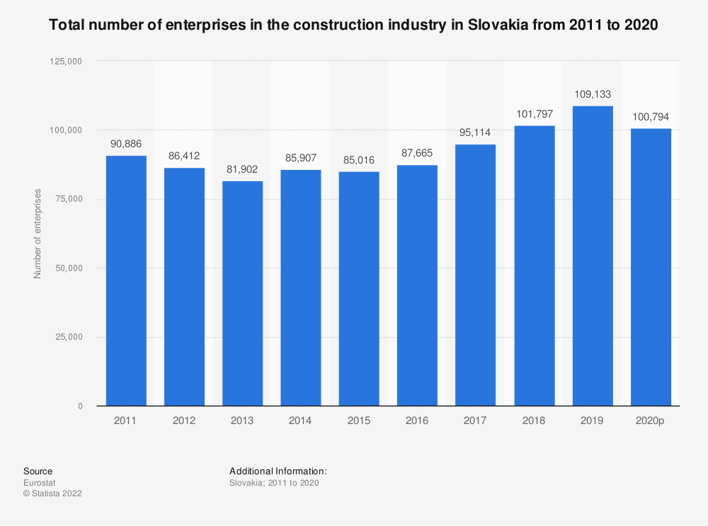 Statistic: Total number of enterprises in the construction industry in Slovakia from 2010 to 2016 | Statista