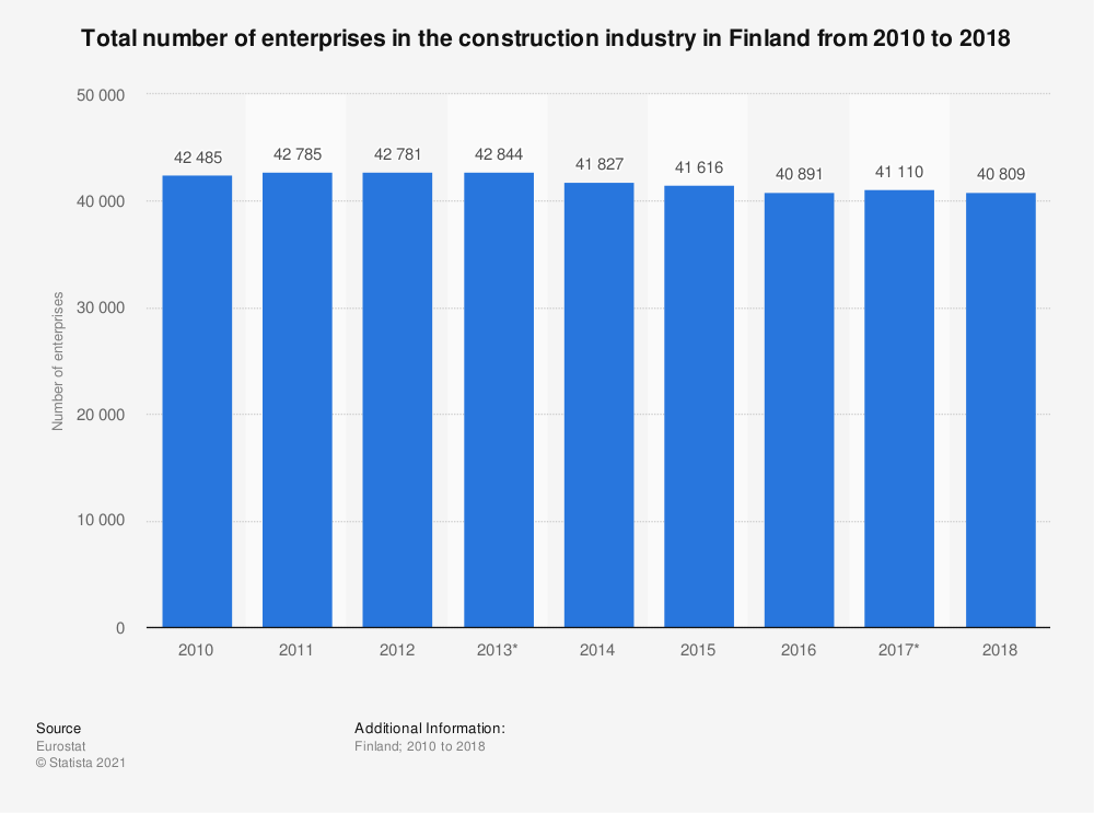 Statistic: Total number of enterprises in the construction industry in Finland from 2010 to 2016 | Statista