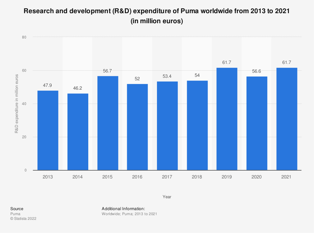 Statistic: Research and development (R&D) expenditure of Puma worldwide from 2013 to 2019 (in million euros) | Statista