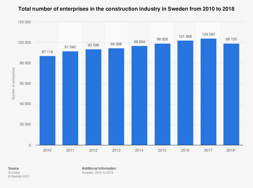 Statistic: Total number of enterprises in the construction industry in Sweden from 2010 to 2018 | Statista