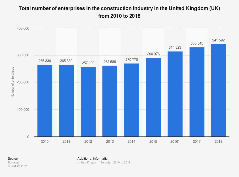 Statistic: Total number of enterprises in the construction industry in the United Kingdom (UK) from 2010 to 2016 | Statista