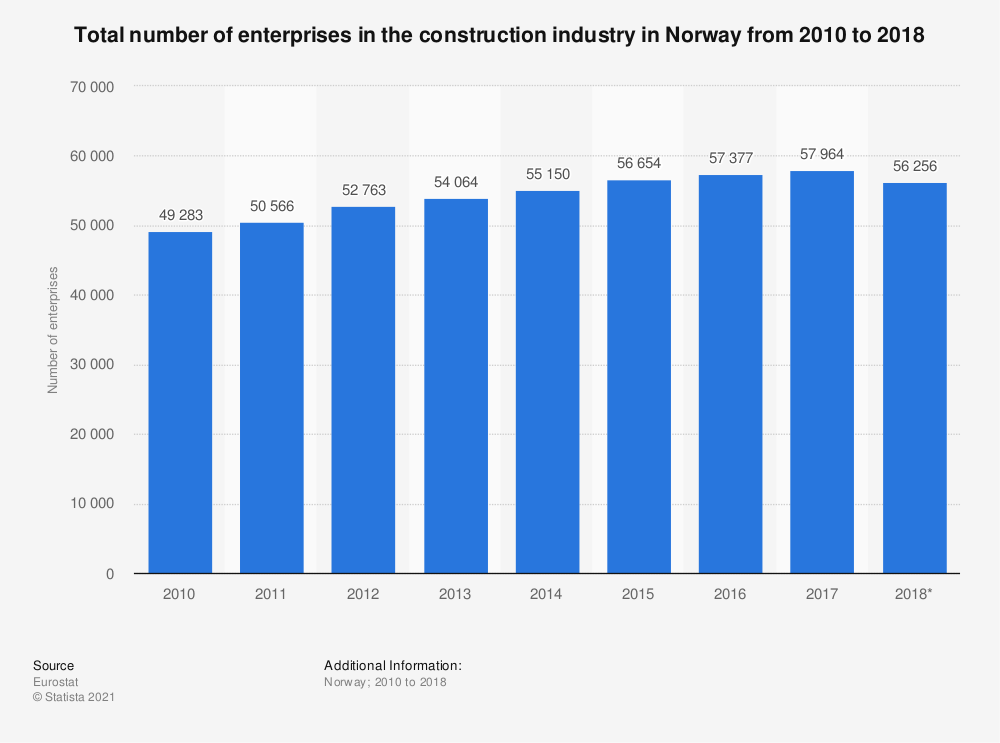 Statistic: Total number of enterprises in the construction industry in Norway from 2010 to 2018 | Statista