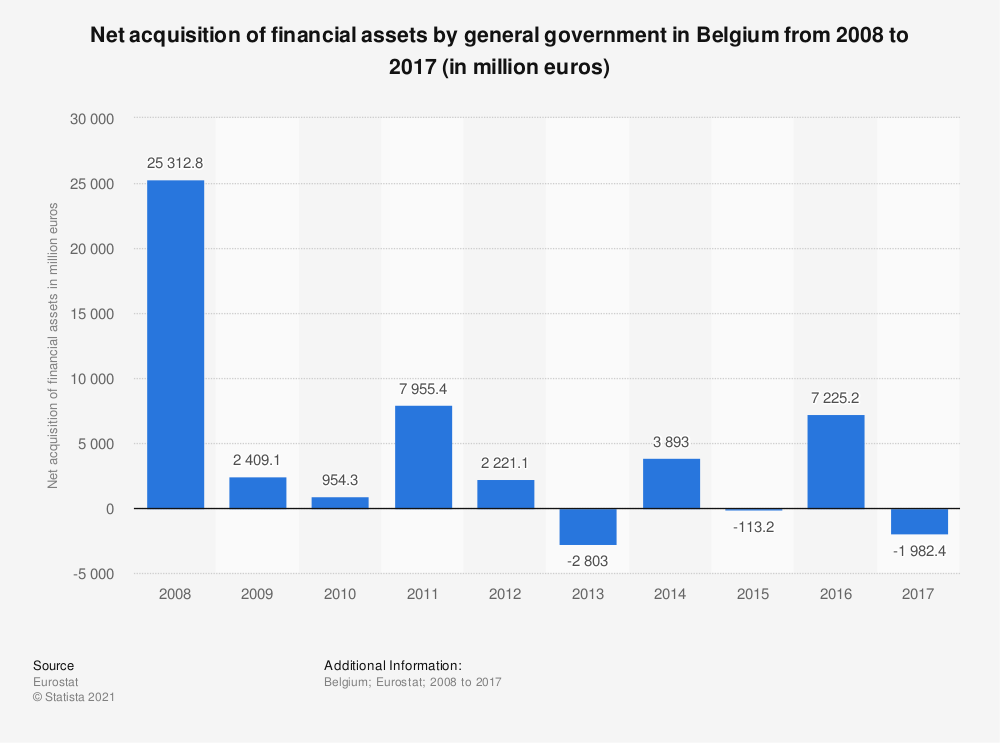 Statistic: Net acquisition of financial assets by general government in Belgium from 2008 to 2017 (in million euros) | Statista