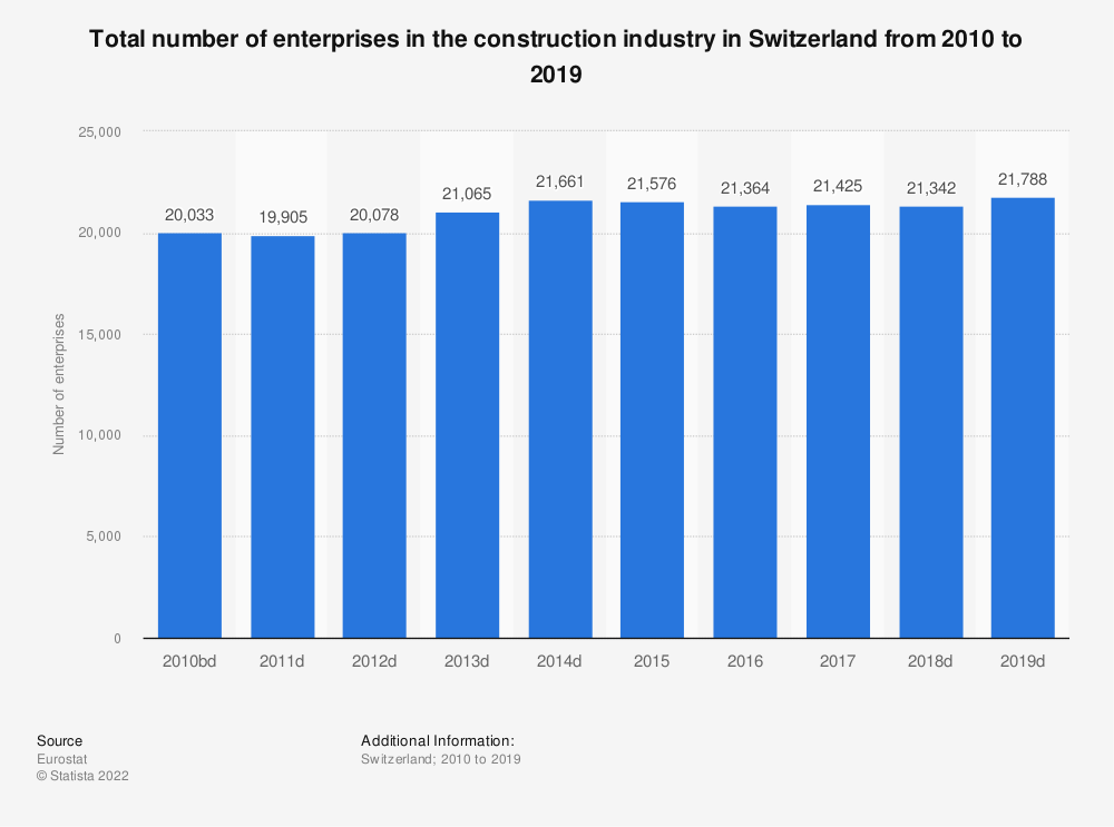 Statistic: Total number of enterprises in the construction industry in Switzerland from 2010 to 2016 | Statista