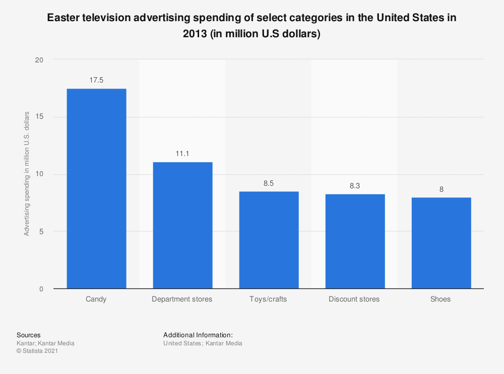 Statistic: Easter television advertising spending of select categories in the United States in 2013 (in million U.S dollars) | Statista
