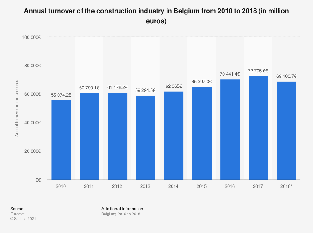 Statistic: Annual turnover of the construction industry in Belgium from 2010 to 2016 (in million euros) | Statista
