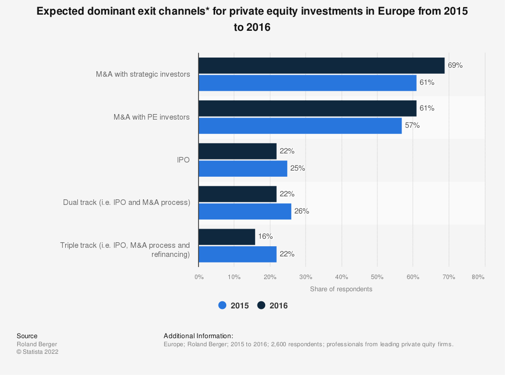 Statistic: Expected dominant exit channels* for private equity investments in Europe from 2015 to 2016 | Statista