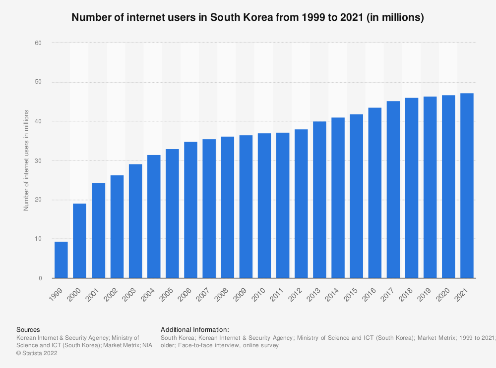 Statistic: Number of internet users in South Korea from 1999 to 2018 (in millions) | Statista