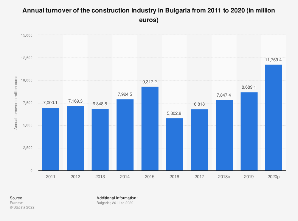 Statistic: Annual turnover of the construction industry in Bulgaria from 2010 to 2016 (in million euros) | Statista