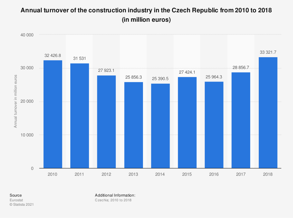 Statistic: Annual turnover of the construction industry in the Czech Republic from 2010 to 2016 (in million euros) | Statista