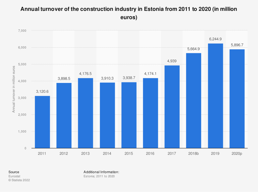 Statistic: Annual turnover of the construction industry in Estonia from 2010 to 2016 (in million euros) | Statista