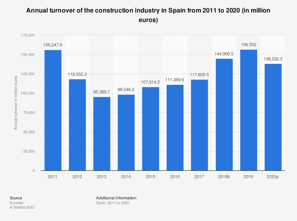 Statistic: Annual turnover of the construction industry in Spain from 2010 to 2016 (in million euros) | Statista