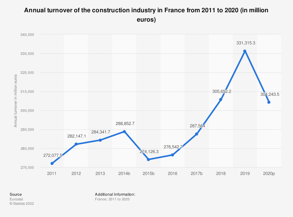 Statistic: Annual turnover of the construction industry in France from 2010 to 2018 (in million euros) | Statista