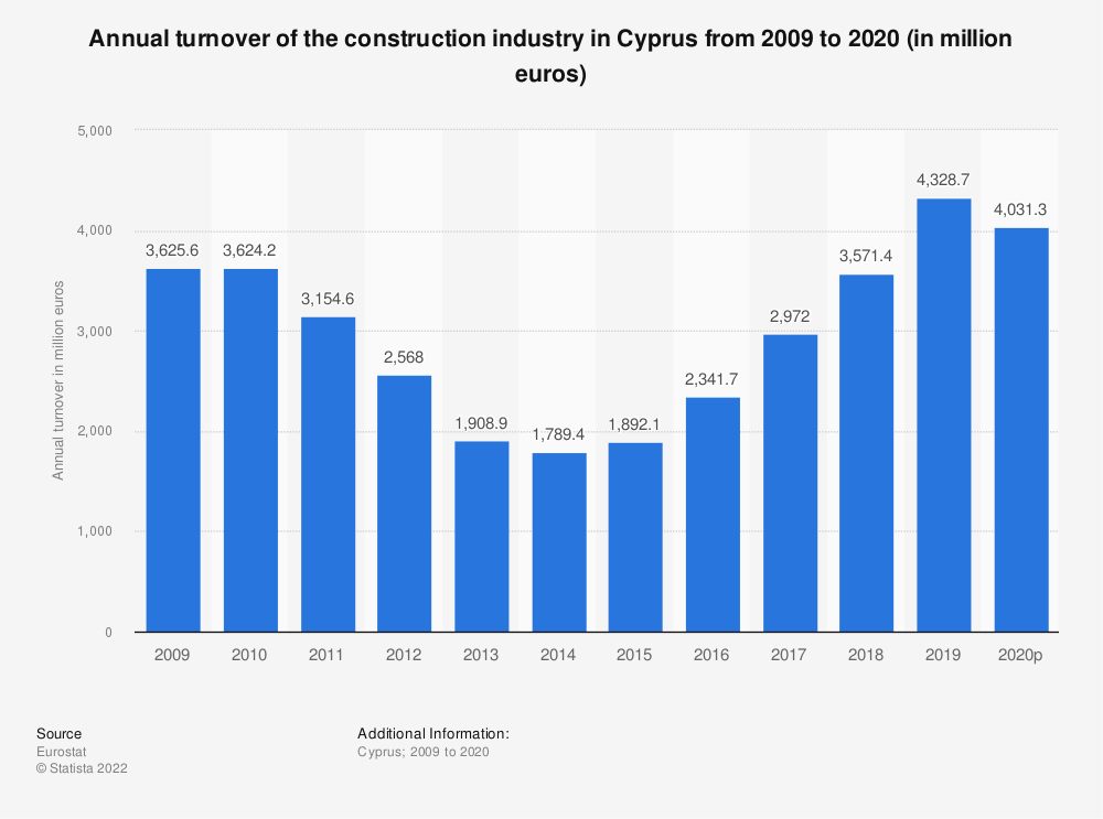 Statistic: Annual turnover of the construction industry in Cyprus from 2008 to 2016 (in million euros) | Statista