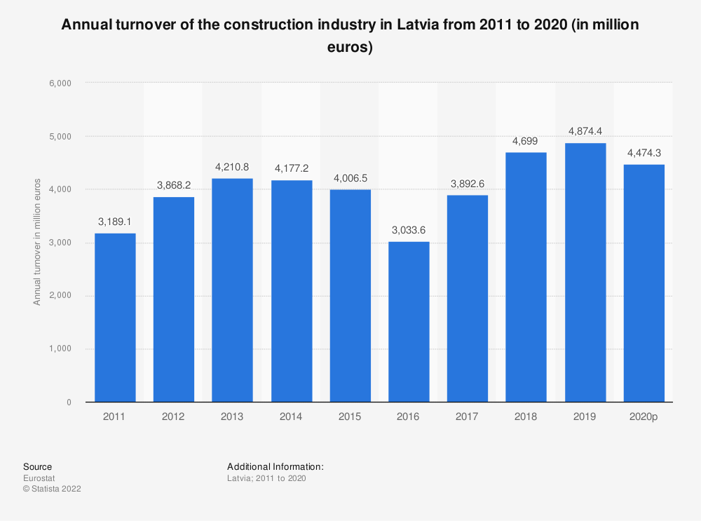 Statistic: Annual turnover of the construction industry in Latvia from 2010 to 2016 (in million euros) | Statista