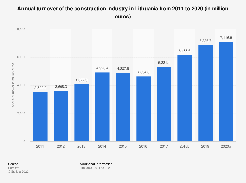 Statistic: Annual turnover of the construction industry in Lithuania from 2010 to 2016 (in million euros) | Statista
