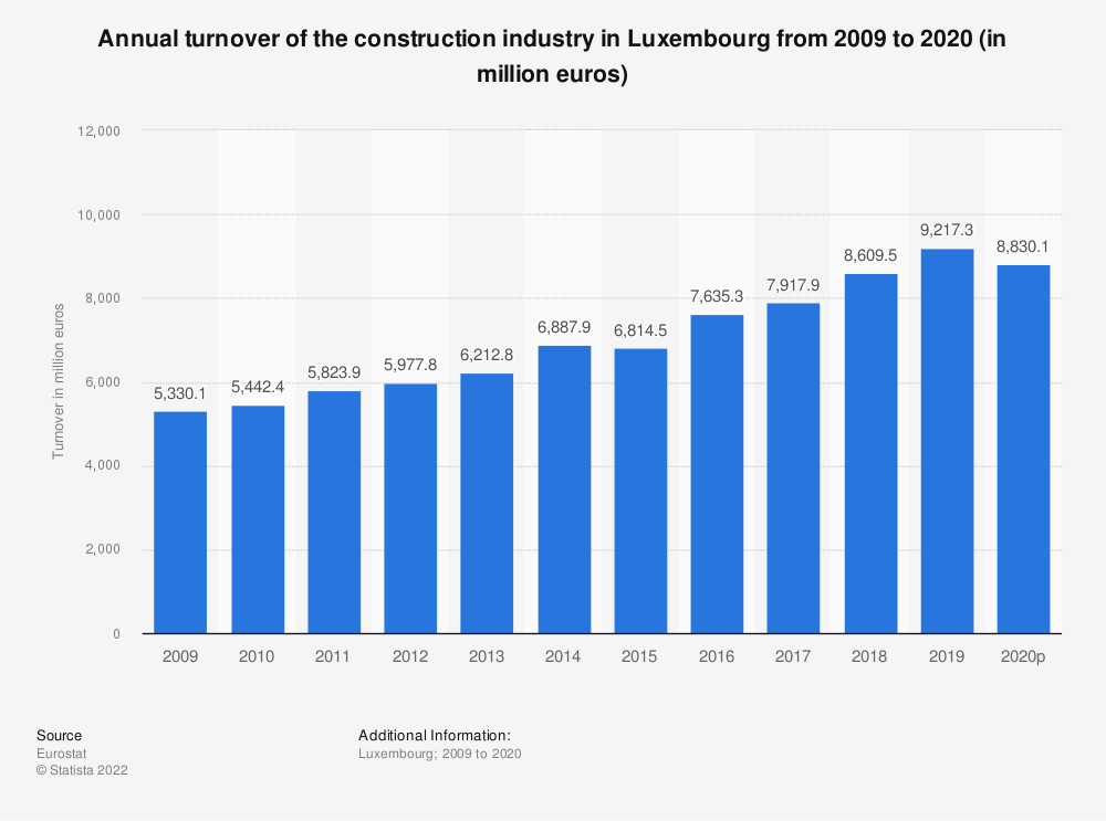 Statistic: Annual turnover of the construction industry in Luxembourg from 2008 to 2016 (in million euros) | Statista