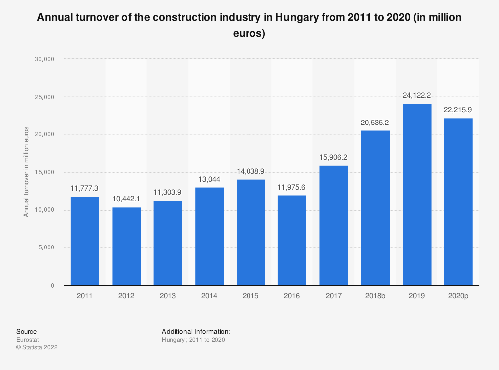 Statistic: Annual turnover of the construction industry in Hungary from 2010 to 2016 (in million euros) | Statista