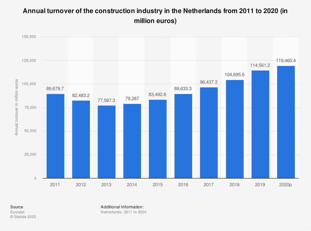 Statistic: Annual turnover of the construction industry in the Netherlands from 2010 to 2016 (in million euros) | Statista