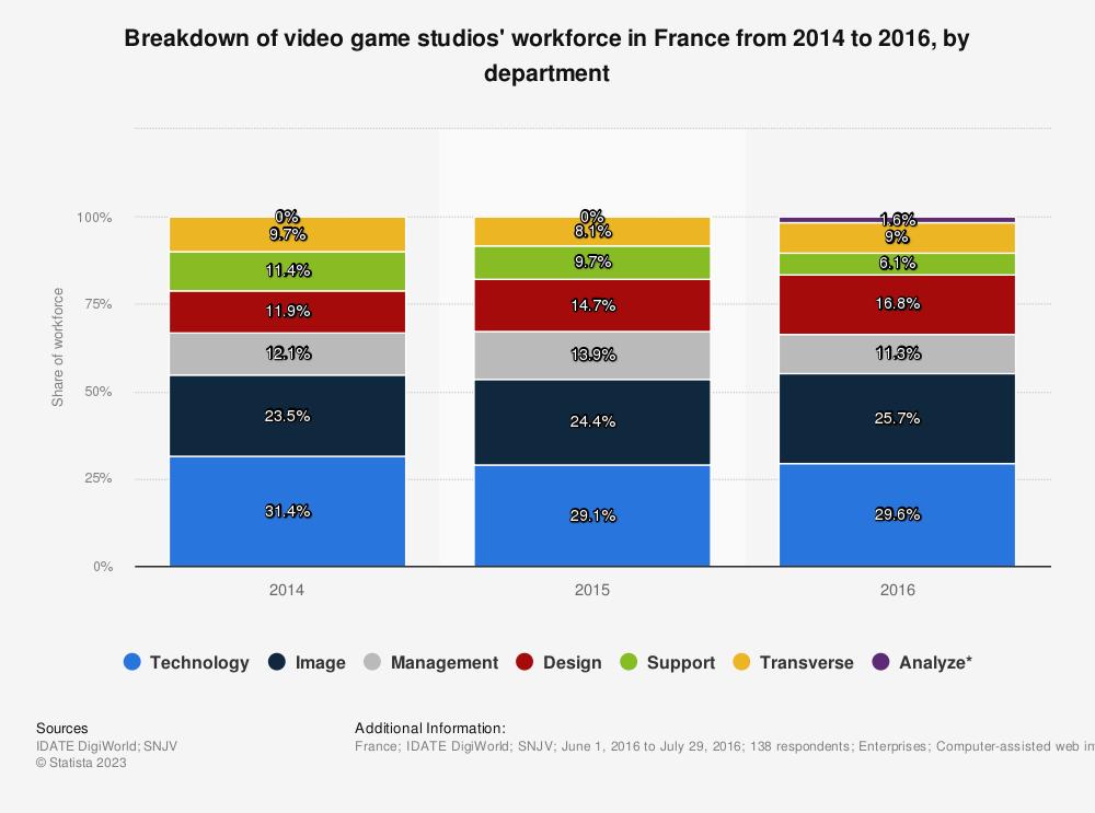 Statistic: Breakdown of video game studios' workforce in France from 2014 to 2016, by department   Statista
