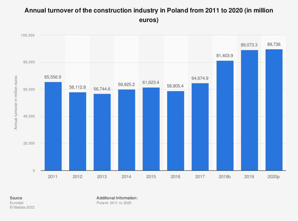 Statistic: Annual turnover of the construction industry in Poland from 2010 to 2016 (in million euros) | Statista