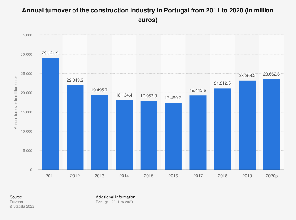 Statistic: Annual turnover of the construction industry in Portugal from 2010 to 2016 (in million euros) | Statista