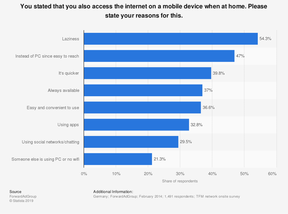 Statistic: You stated that you also access the internet on a mobile device when at home. Please state your reasons for this. | Statista