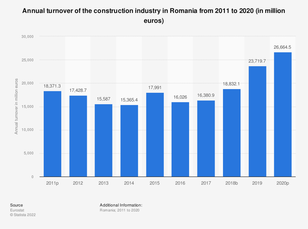 Statistic: Annual turnover of the construction industry in Romania from 2010 to 2016 (in million euros) | Statista