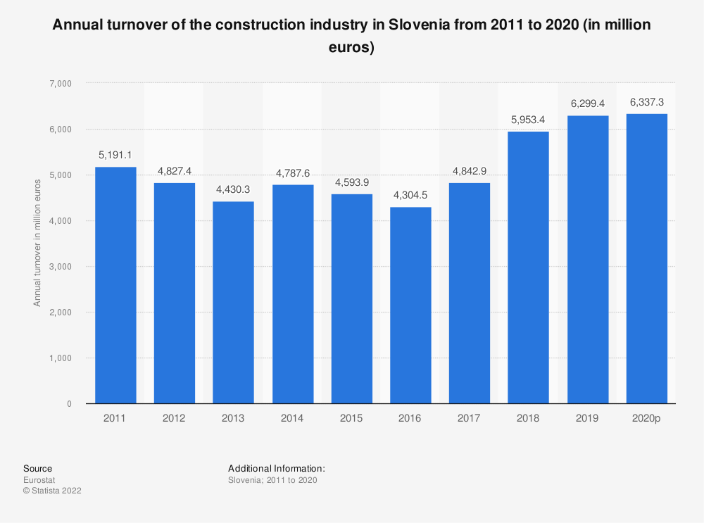 Statistic: Annual turnover of the construction industry in Slovenia from 2010 to 2016 (in million euros) | Statista