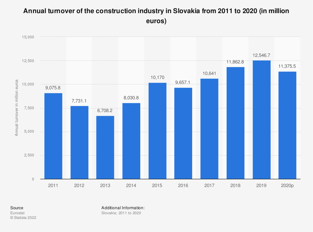 Statistic: Annual turnover of the construction industry in Slovakia from 2010 to 2016 (in million euros) | Statista