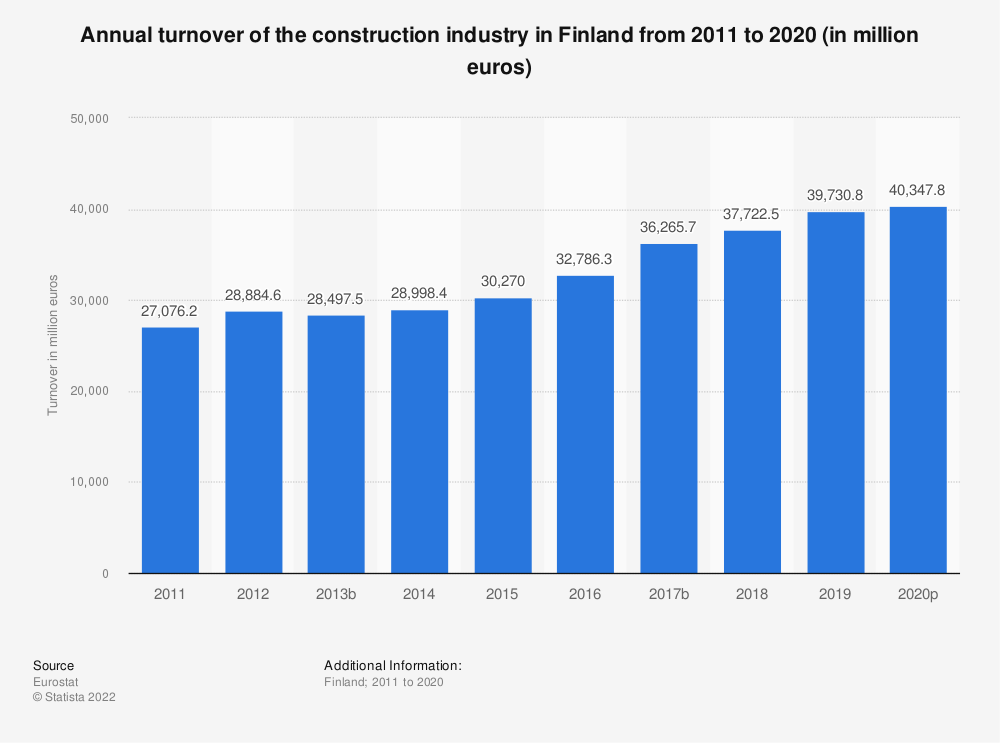 Statistic: Annual turnover of the construction industry in Finland from 2010 to 2016 (in million euros) | Statista