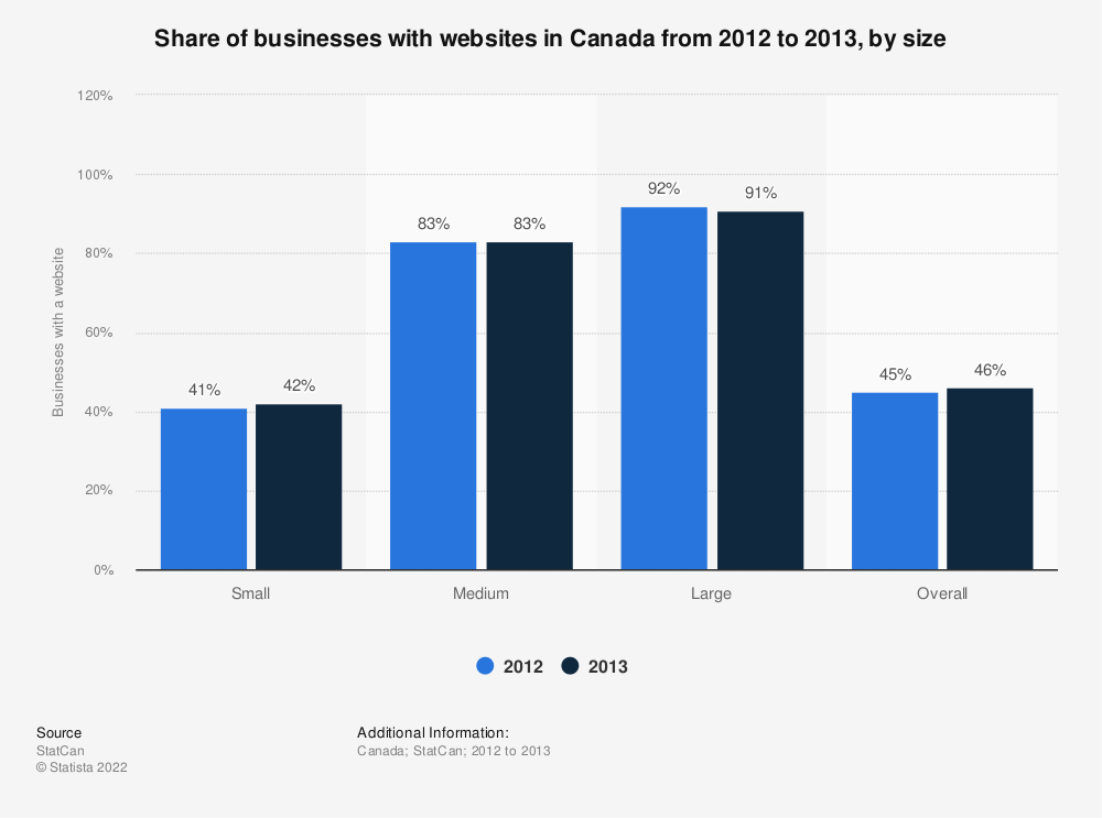Statistic: Share of businesses with websites in Canada from 2012 to 2013, by size | Statista