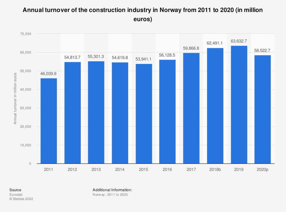 Statistic: Annual turnover of the construction industry in Norway from 2010 to 2016 (in million euros) | Statista