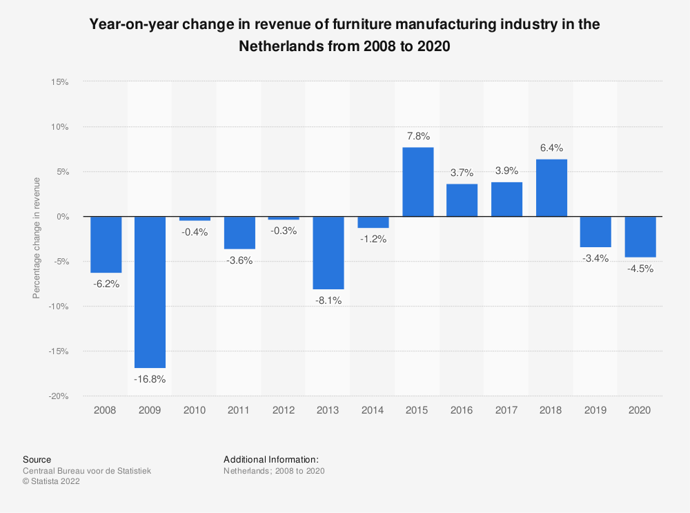 Statistic: Year-on-year change in turnover of furniture manufacturing industry in the Netherlands from 2008 to 2018 | Statista