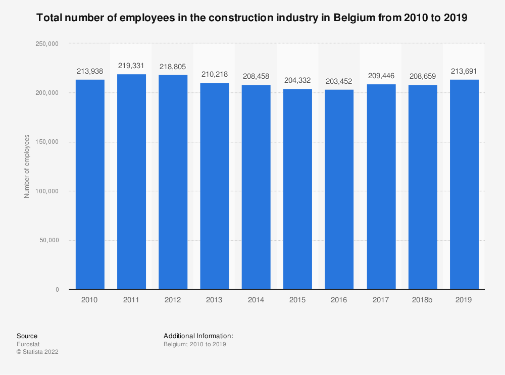 Statistic: Total number of employees in the construction industry in Belgium from 2010 to 2017 | Statista
