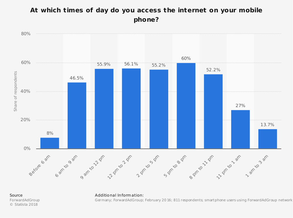 Statistic: At which times of day do you access the internet on your mobile phone?   Statista