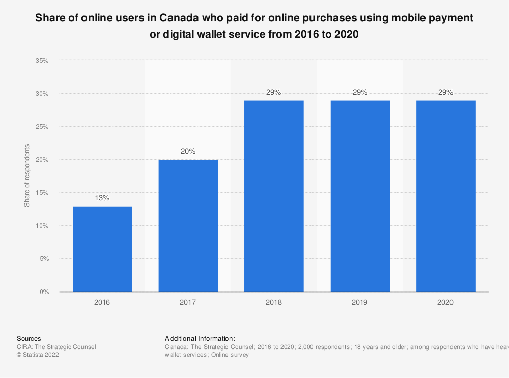 Statistic: Share of online users in Canada who paid for online purchases using mobile payment or digital wallet service from 2016 to 2020 | Statista