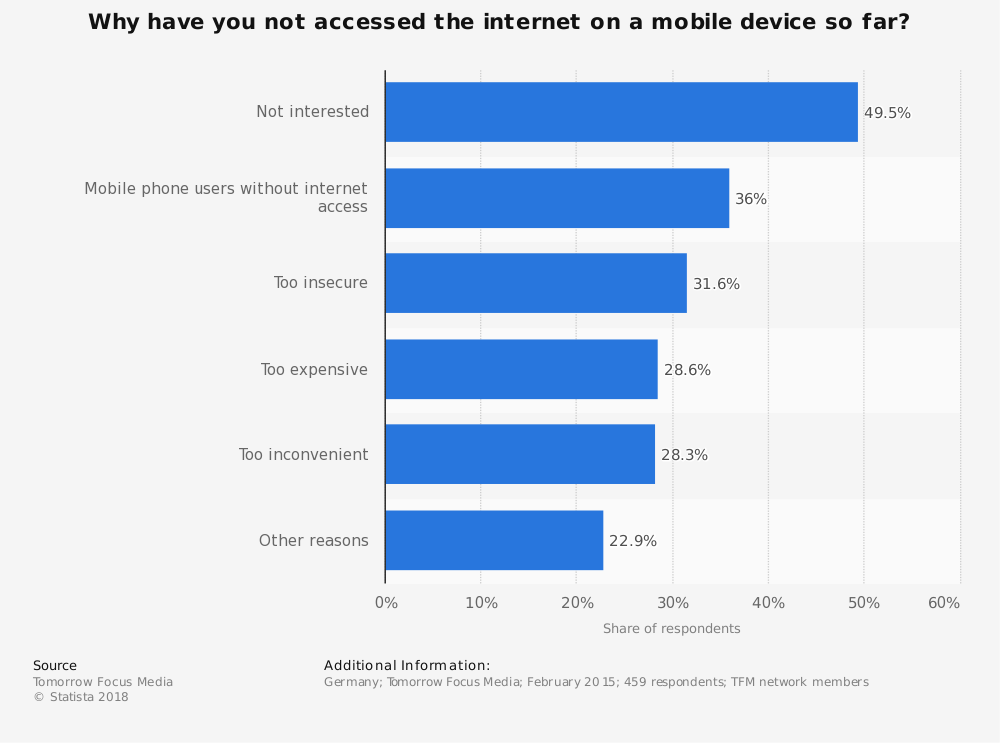Statistic: Why have you not accessed the internet on a mobile device so far? | Statista
