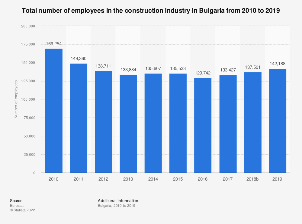 Statistic: Total number of employees in the construction industry in Bulgaria from 2010 to 2017 | Statista