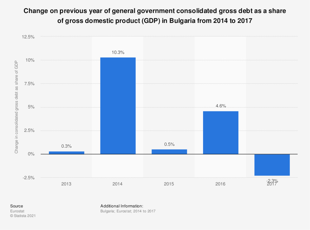 Statistic: Change on previous year of general government consolidated gross debt as a share of gross domestic product (GDP) in Bulgaria from 2014 to 2017 | Statista