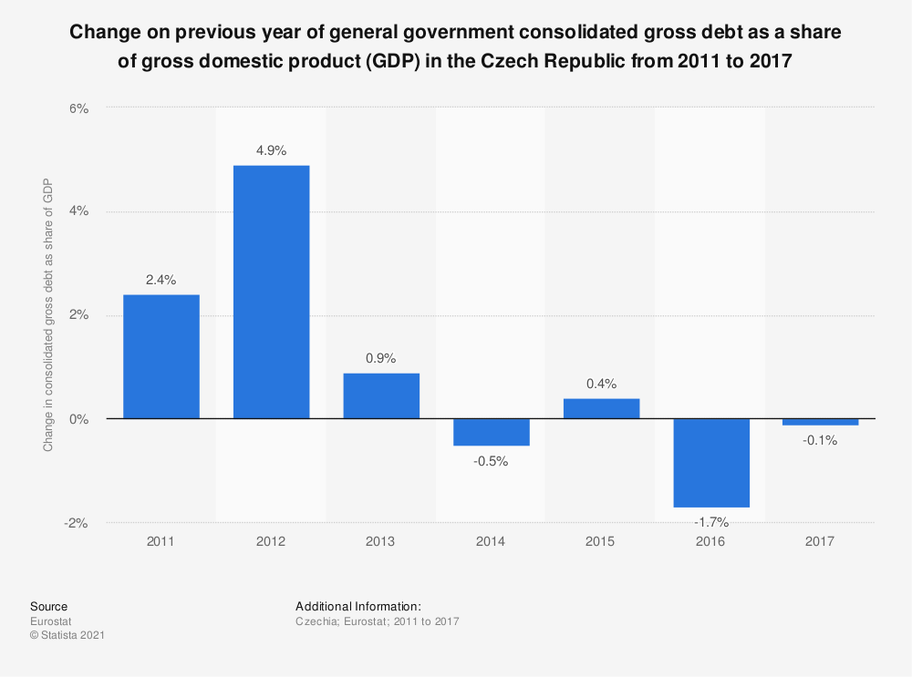 Statistic: Change on previous year of general government consolidated gross debt as a share of gross domestic product (GDP) in the Czech Republic from 2011 to 2017 | Statista