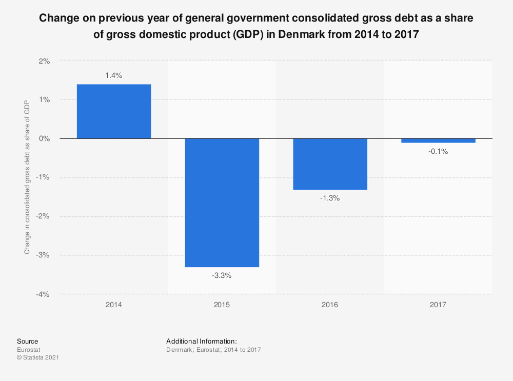 Statistic: Change on previous year of general government consolidated gross debt as a share of gross domestic product (GDP) in Denmark from 2014 to 2017 | Statista