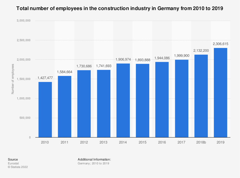Statistic: Total number of employees in the construction industry in Germany from 2010 to 2017 | Statista