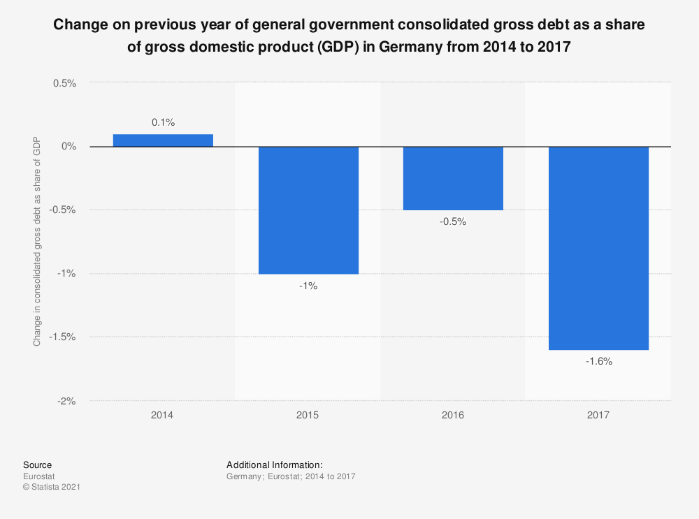 Statistic: Change on previous year of general government consolidated gross debt as a share of gross domestic product (GDP) in Germany from 2014 to 2017 | Statista