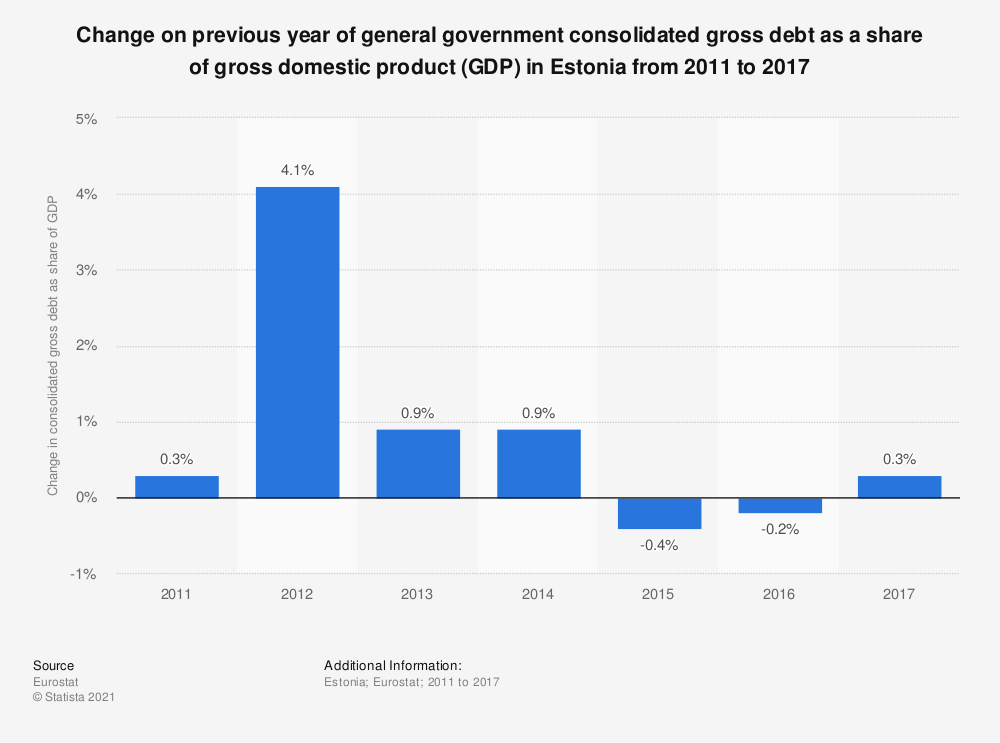 Statistic: Change on previous year of general government consolidated gross debt as a share of gross domestic product (GDP) in Estonia from 2011 to 2017 | Statista
