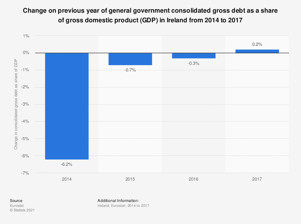 Statistic: Change on previous year of general government consolidated gross debt as a share of gross domestic product (GDP) in Ireland from 2014 to 2017 | Statista