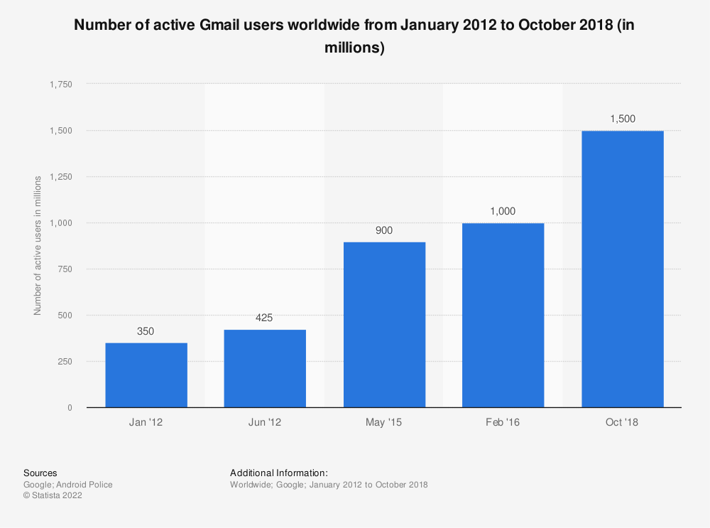 Statistic: Number of active Gmail users worldwide from January 2012 to October 2018 (in millions) | Statista