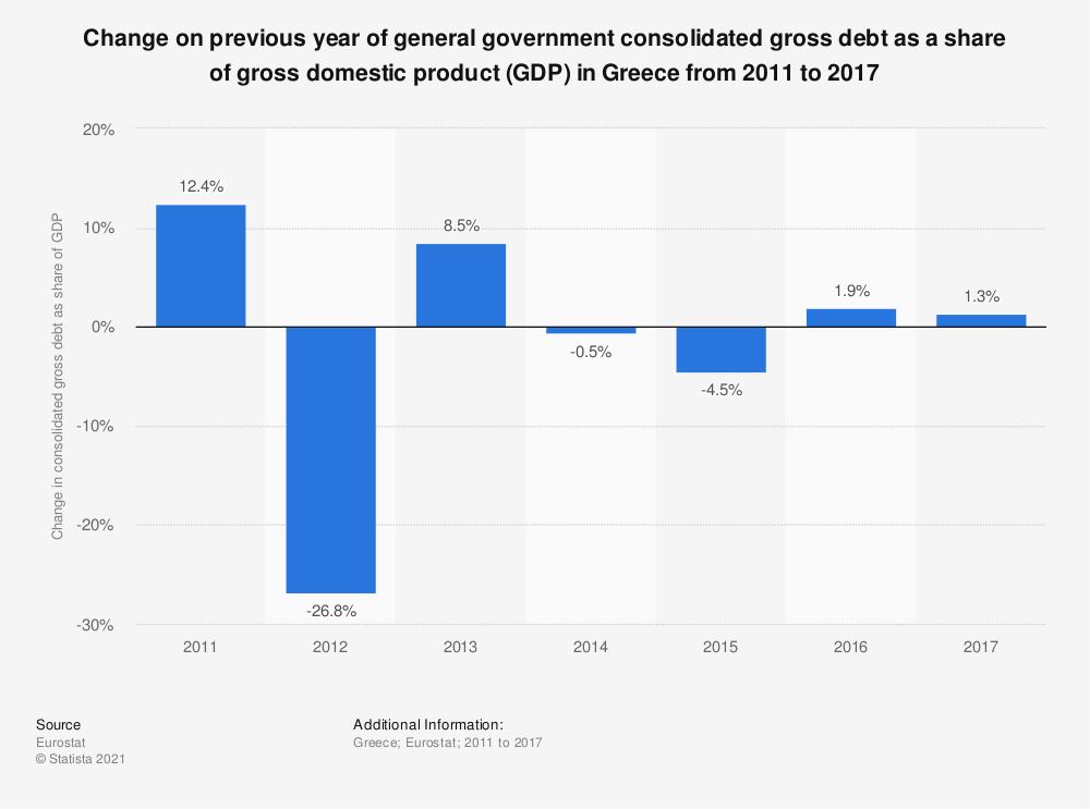 Statistic: Change on previous year of general government consolidated gross debt as a share of gross domestic product (GDP) in Greece from 2011 to 2017 | Statista