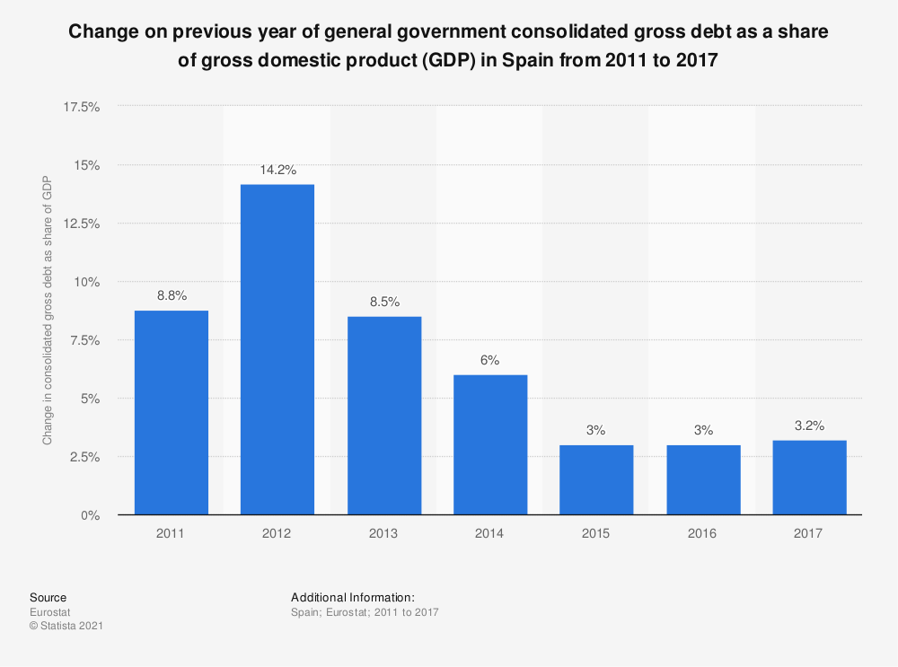 Statistic: Change on previous year of general government consolidated gross debt as a share of gross domestic product (GDP) in Spain from 2011 to 2017 | Statista