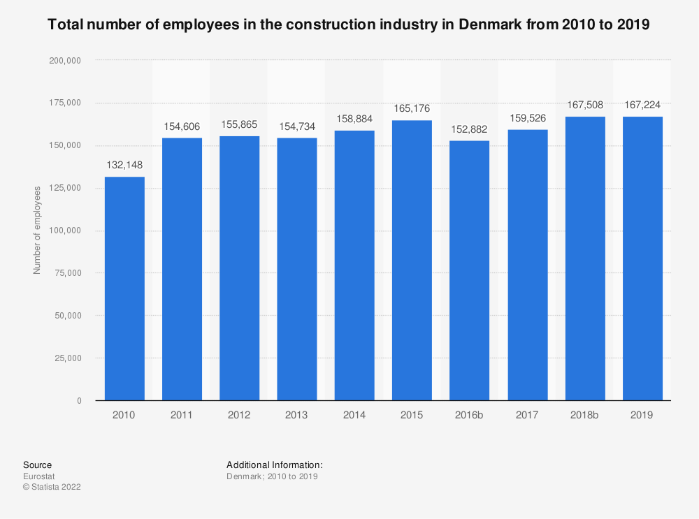 Statistic: Total number of employees in the construction industry in Denmark from 2010 to 2016 | Statista
